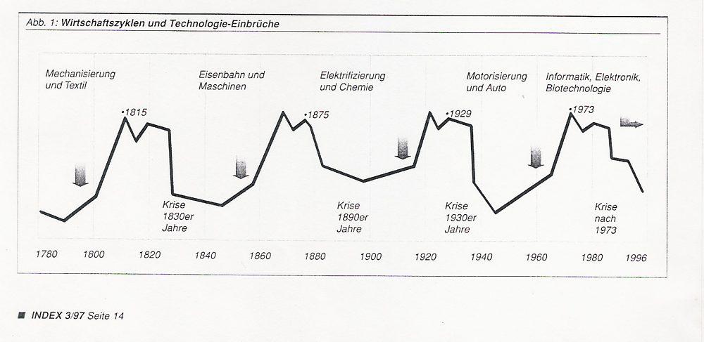 Abb_Innovation_Wirtschaftszyklen